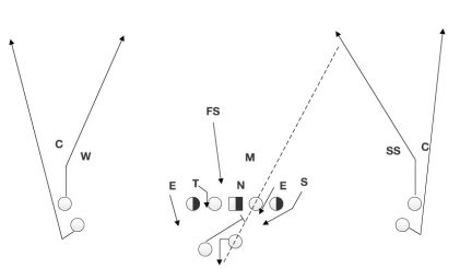 The offense lines up in a similar look to the previous play and is able to hit the receiver down the seam.